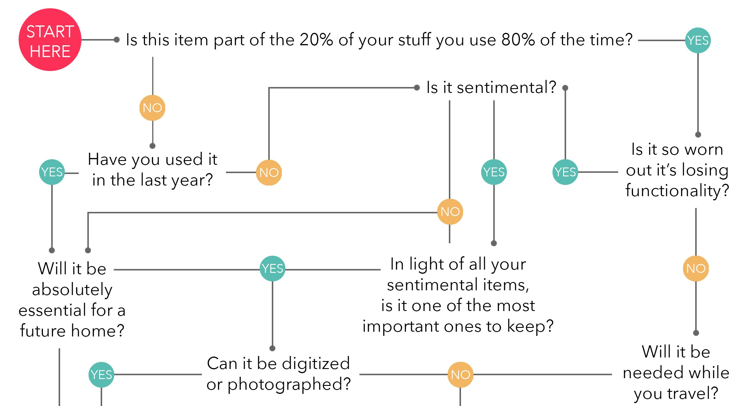 flowchart to decide what to keep when downsizing for full-time travel
