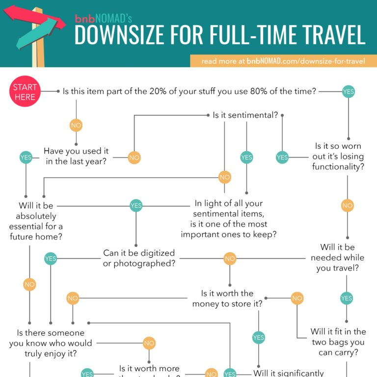 bnbNomad's downsize for full time travel flowchart